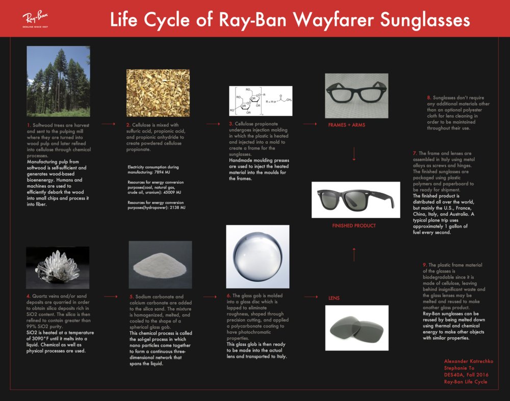 bb36ddb04a54 Ray-Ban Wayfarer — Design Life-Cycle