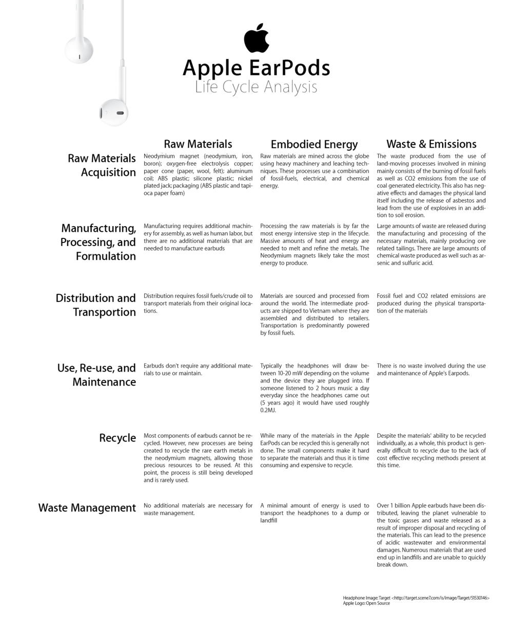 Apple EarPods Life Cycle