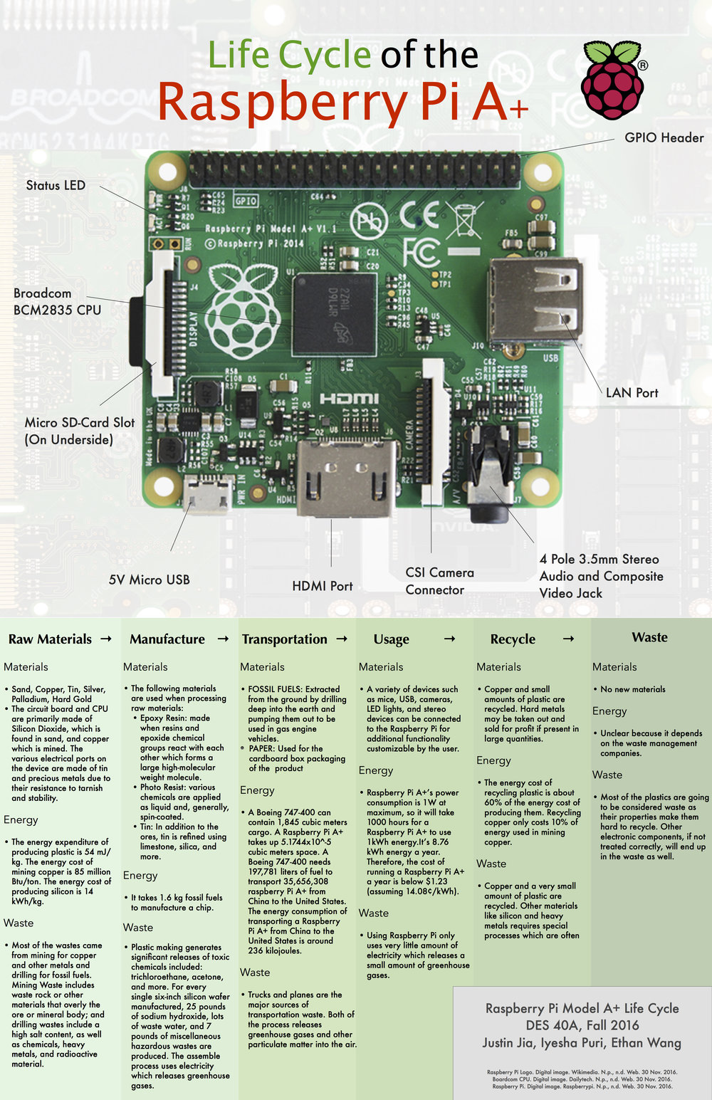 Raspberry Pi Design Life Cycle B Circuit Diagram
