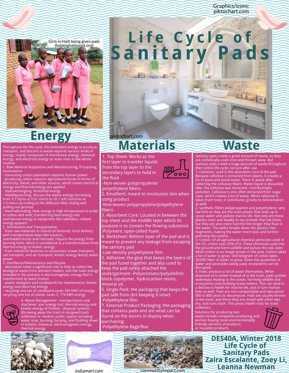 Sanitary Pad Poster