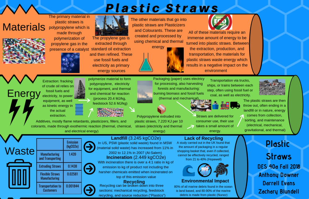 Plastic Straw Life Cycle Poster.png