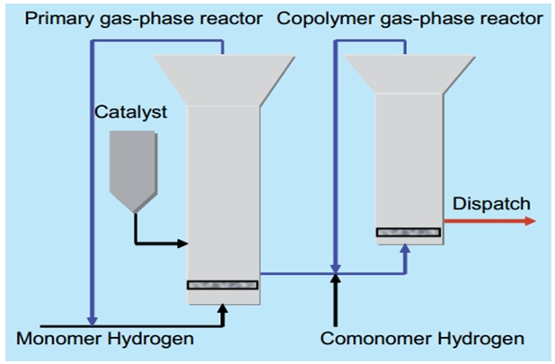 PP-gas-phase-process-example.jpg