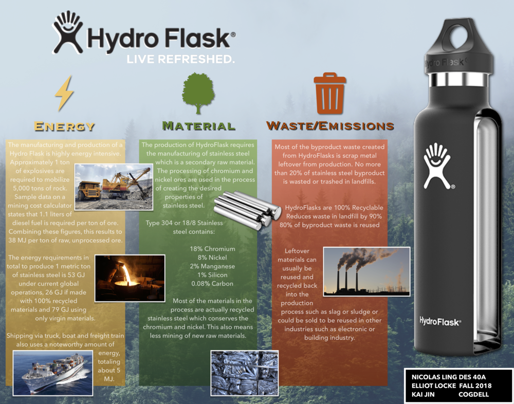 HydroFlask Lifecycle.png