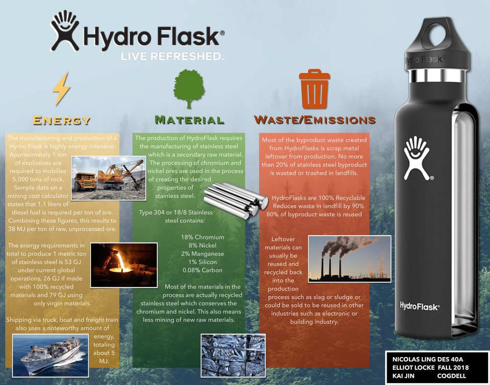 HydroFlask Lifecycle-page-001.jpg