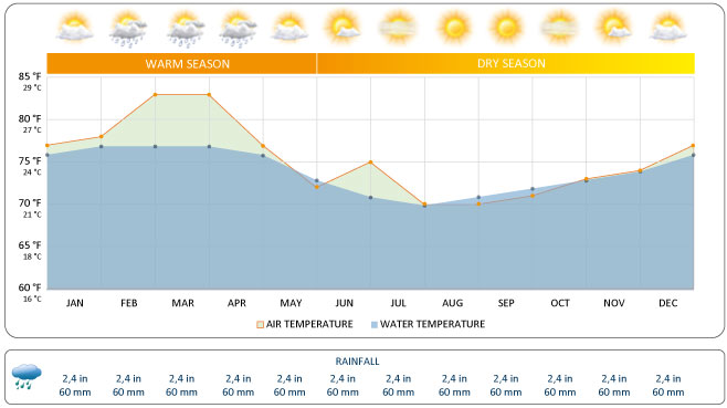Galapagos Weather Chart from GalapagosIslands.com
