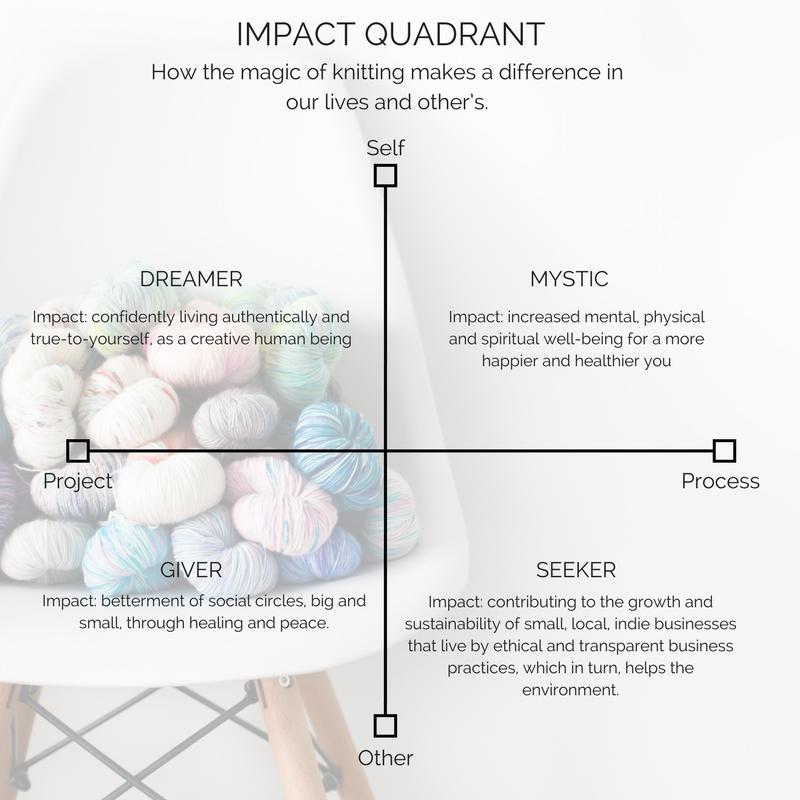 The Fibre Muse Impact Quadrant
