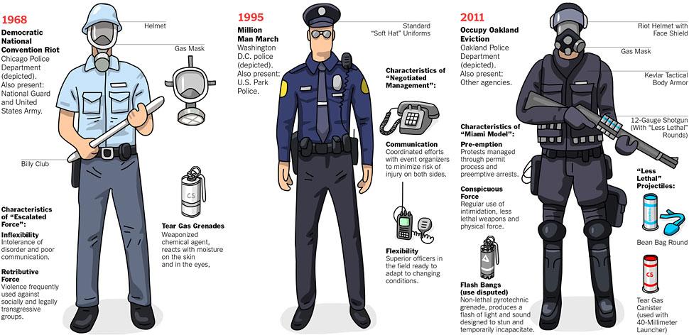 Evolution of Riot Gear  via New York Times