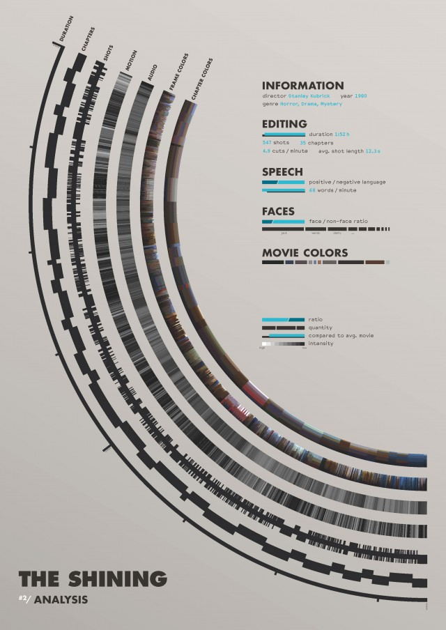 #design #swoon #dataviz