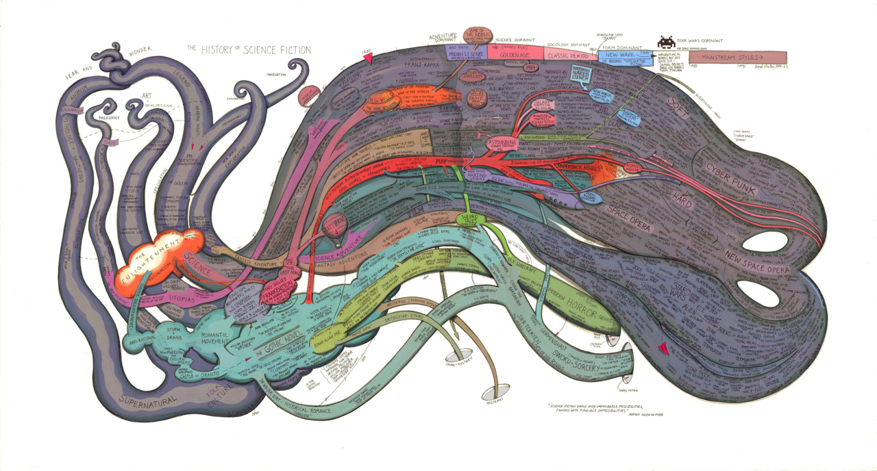 Ward Shelley's History of Sci Fi   Via http://guy.com/2011/03/13/visualized-a-history-of-scifi/