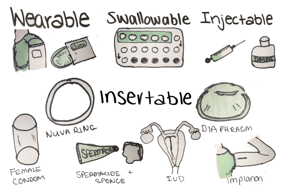 Wearable, swallowable, injectable or insertable contraceptives — the choice is yours