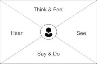 Empathy Map template