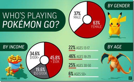 data from SurveyMonkey Intelligence (siliconera.com)