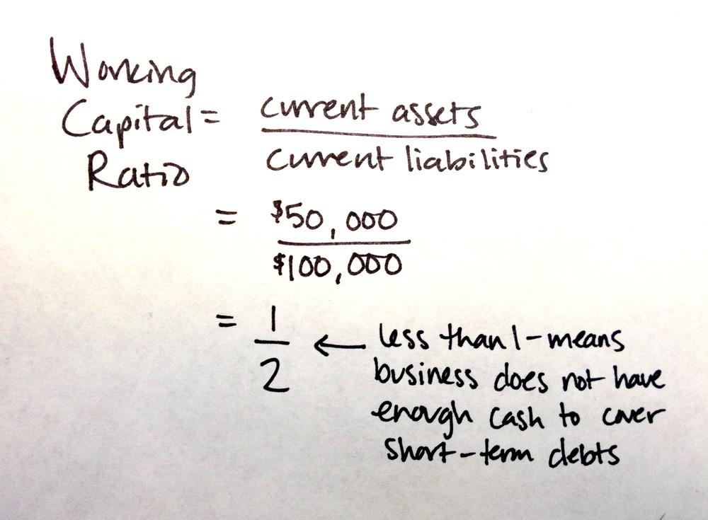 If You Have A Working Capital Ratio Of Less Than 1, That Means Your  Business Does Not Have Enough Short Term Assets To Cover Your Short Term  Debt.  Format Of Working Capital