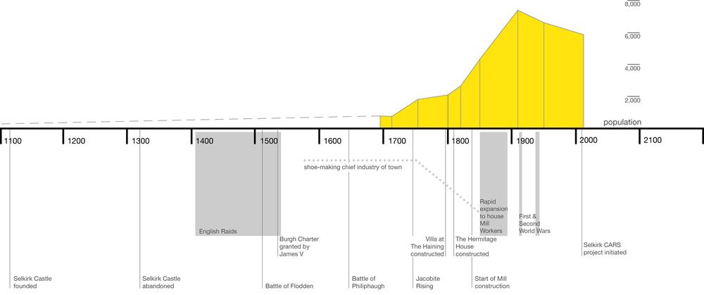 selkirk timeline.jpg