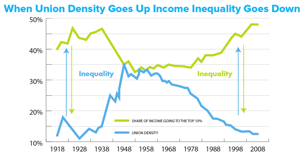 Density vs Inequality graph.png