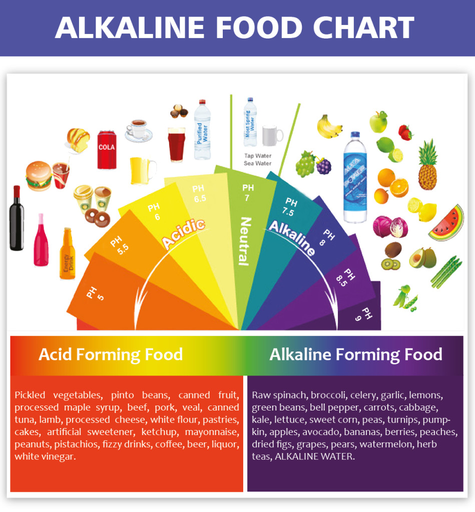alkaline acid food chart.jpg