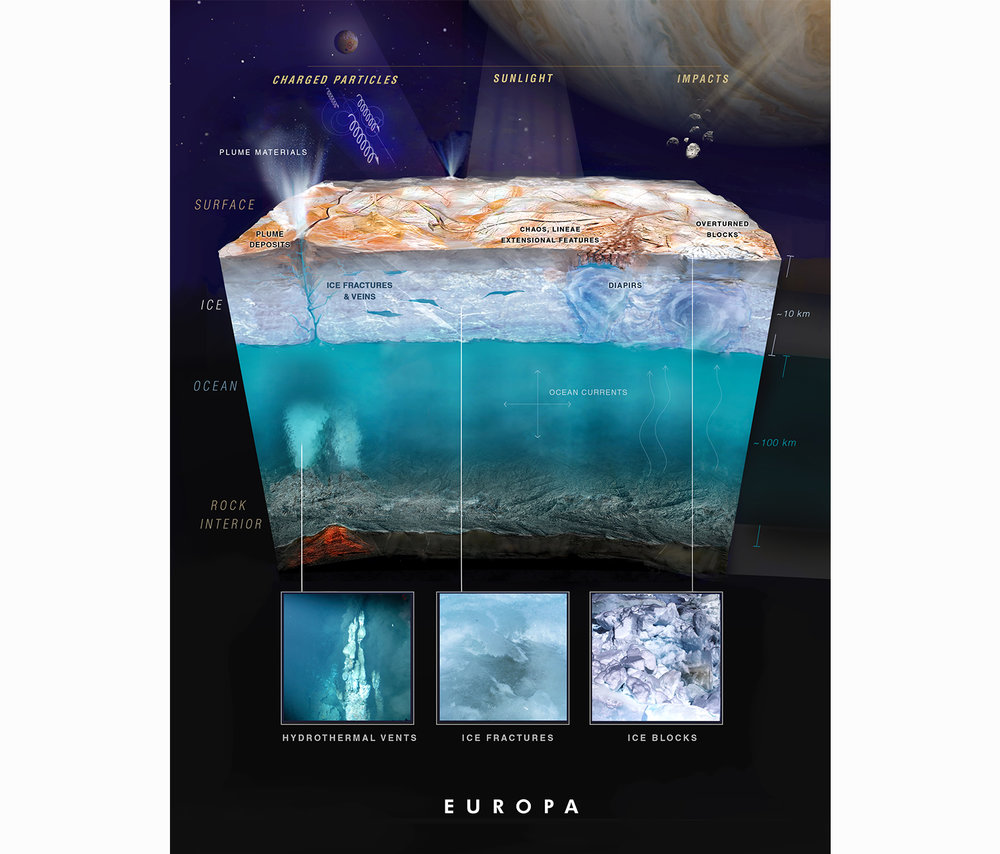 Worked with  Raoul Ranoa  on this breakdown of Europa for  Dr. Kevin Hand , lead on a  Europa Lander Mission  at JPL.