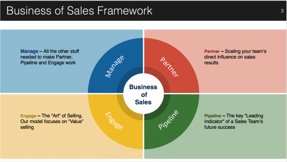 The Business of Sales is a simplified model designed to help sales teams stay focused and be more productive.