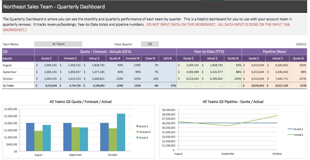 Quarterly Dashboard