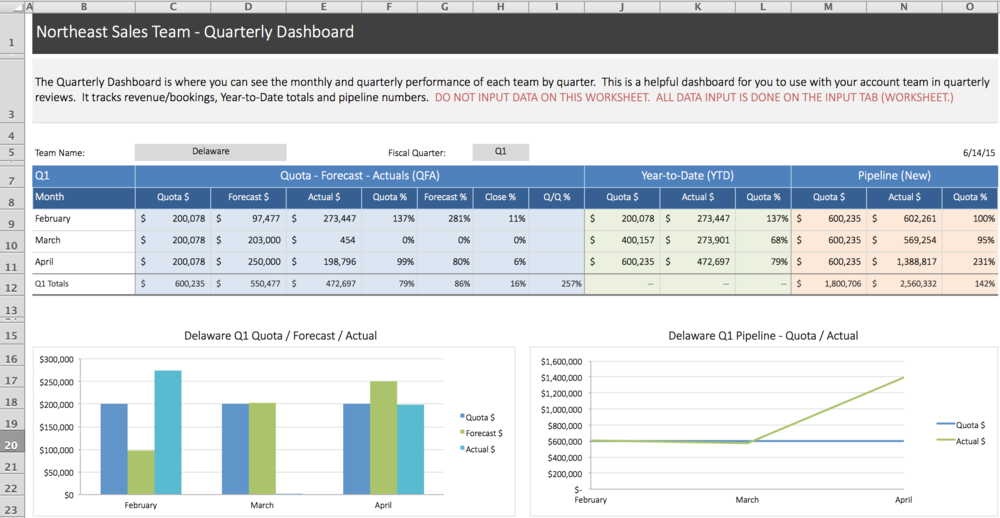 This is the Quarterly Dashboard in our Sales Performance Tracking Tool.