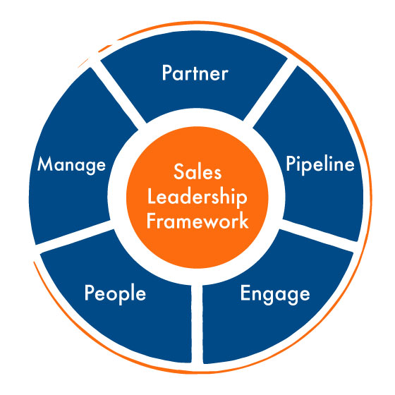 Our Business of Sales Methodology helps our clients stay focused in 4 key areas of Partnering (Scale), Pipeline Development (Leading Indicator), Engage (Selling and Maintaining Client Success) and Manage (Training, Hiring, Forecasting, etc.)