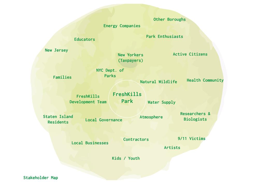 Botanical Transmissions_FKP Stakeholder Map.png