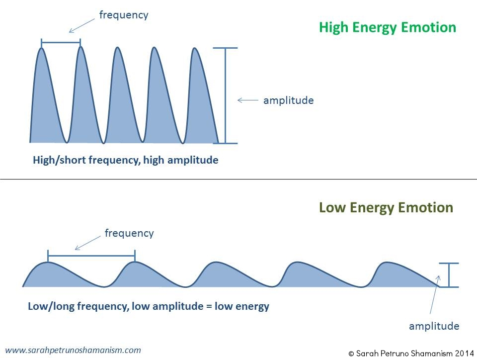 High and Low Energy Emotion - What's the Difference?