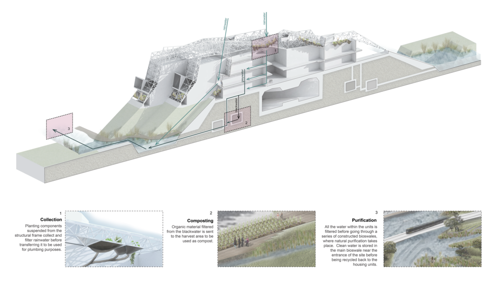 Section showing building and site-integrated water management systems