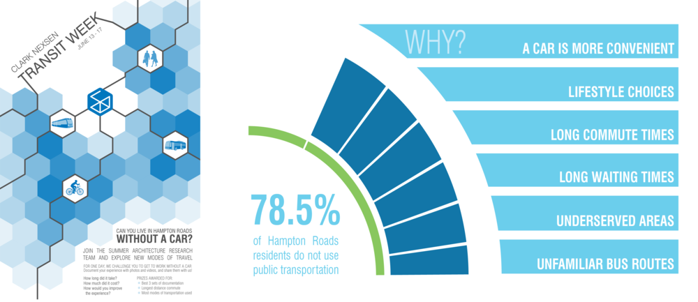Transit Week promotional poster and infographic produced using results from Transit Week survey