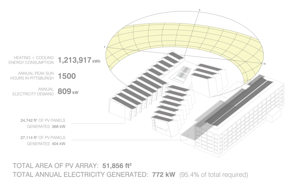 Solar Energy Strategy