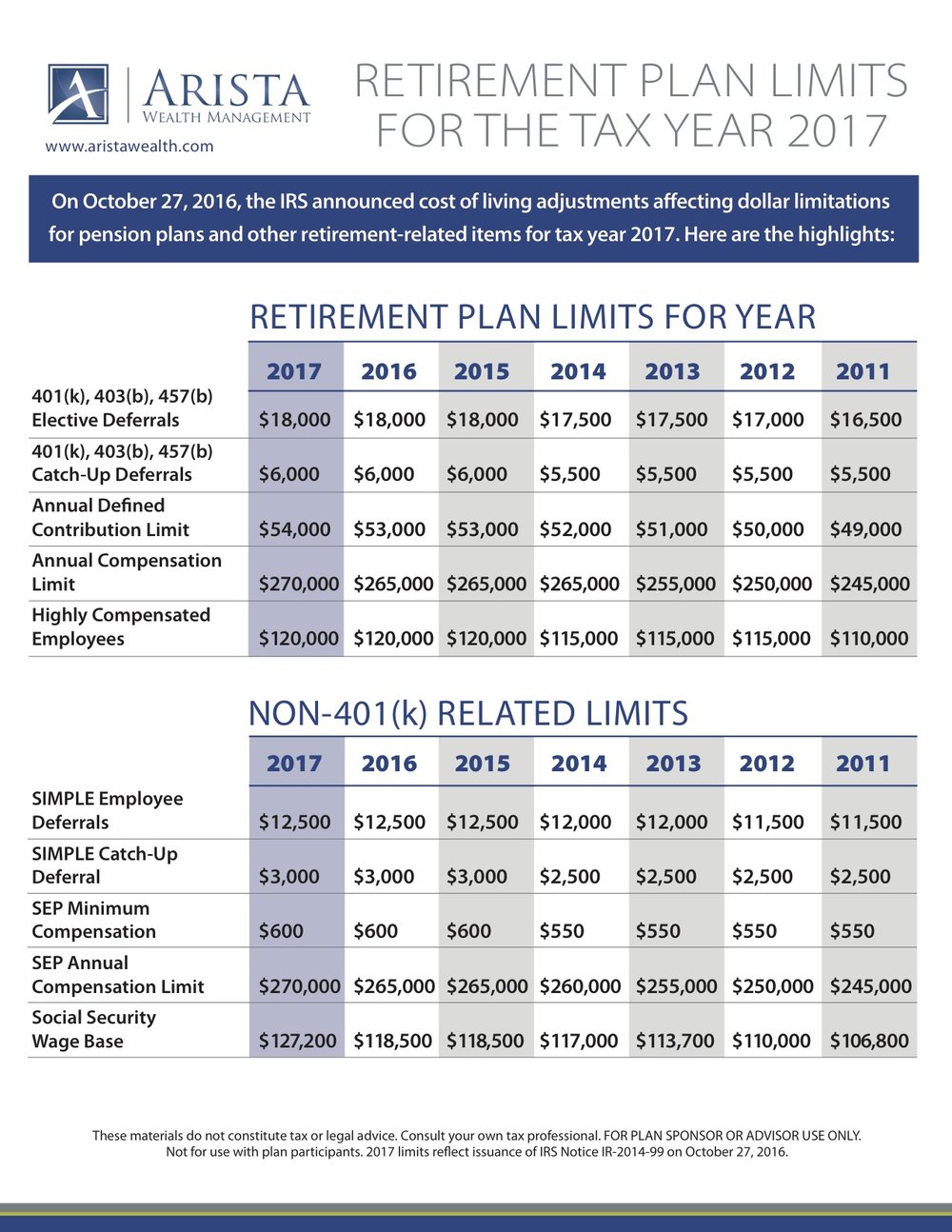 401(k) & Retirement Plan Limits for 2017