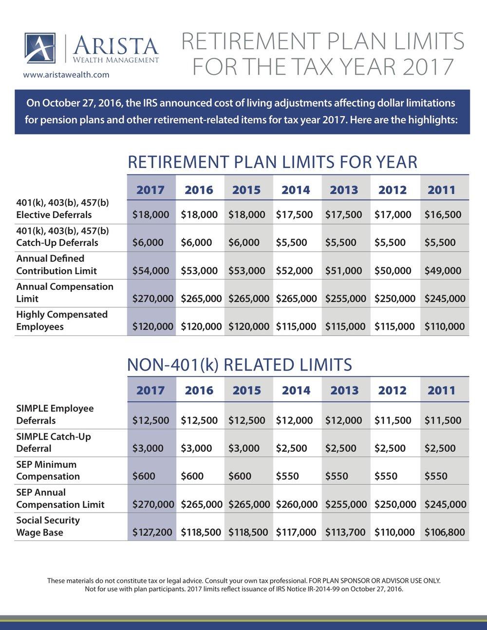401(k) & Retirement Plan Limits for 2017