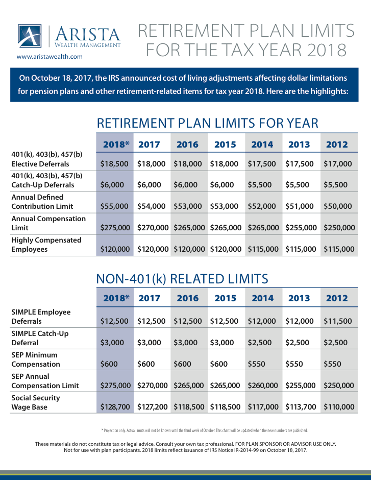 AWM 2018 Retirement Plan Limit