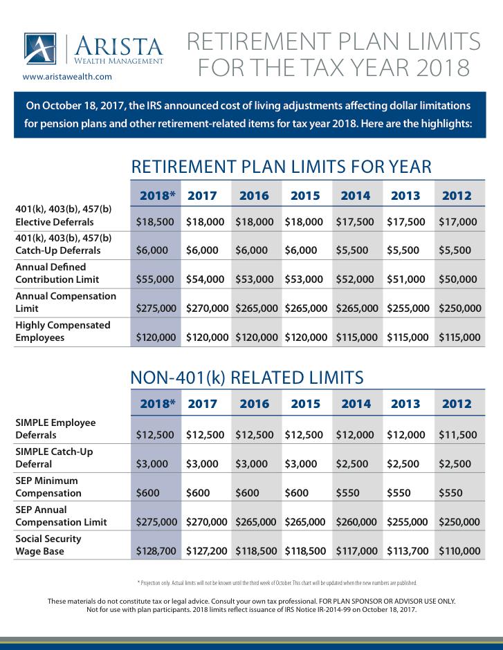 AWM 2018 Retirement Plan Limit