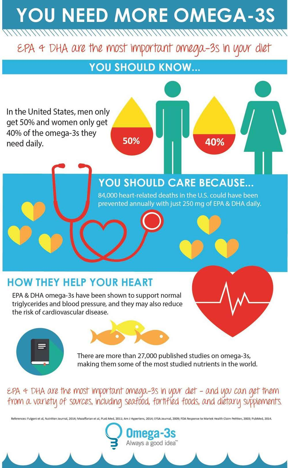omega-3-infographic
