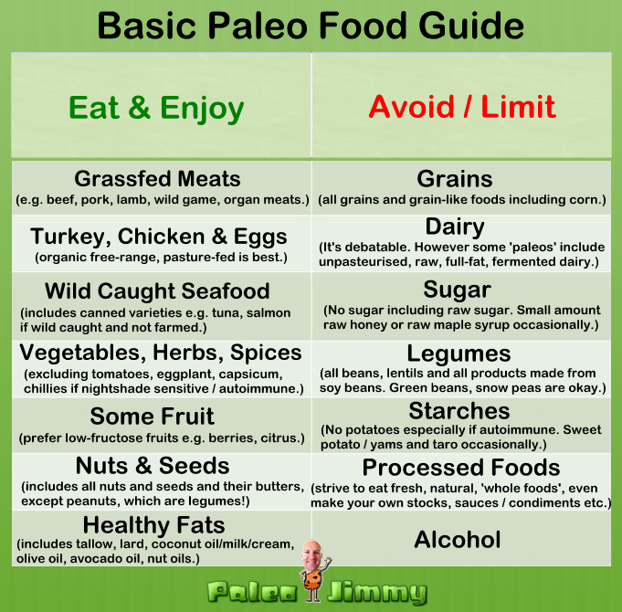 Basic Paleo Food Guide