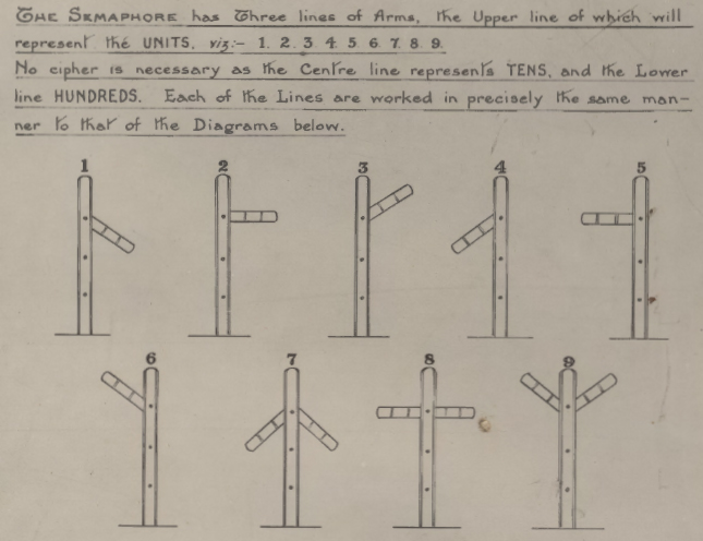 Diagram showing how the numbers 1 to 9 were created on the top arm.  The middle arm was for the tens and the lower arm for the hundreds.