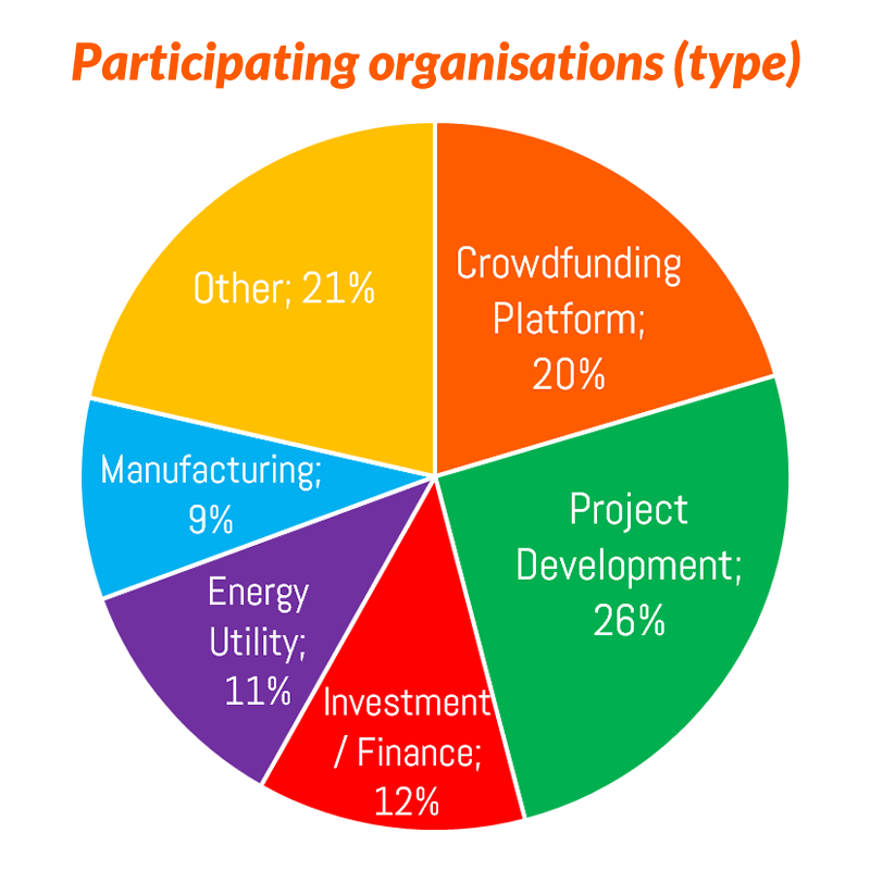 Organisations pie chart 500flat.png