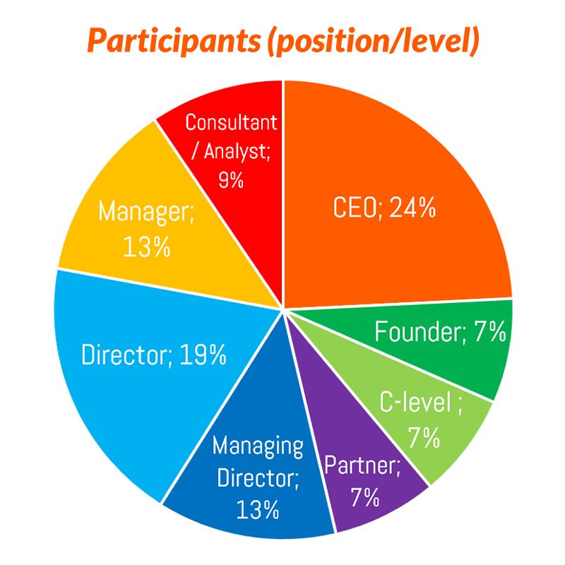 Participants pie chart 500flat.png