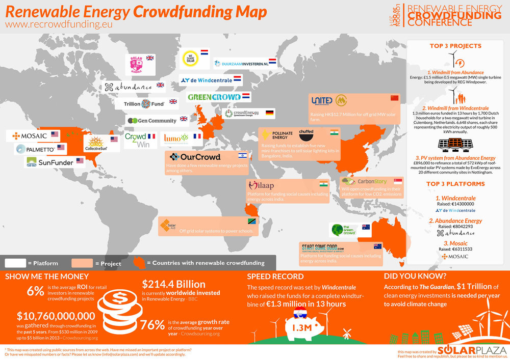 Click here to see the full 'RE crowdfunding' map