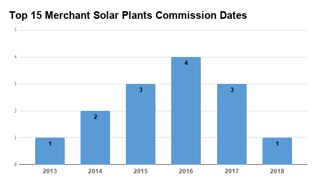 Chile has enjoyed massive growth in the solar energy market, reaching more  than 2 GW of cumulative installed capacity by the end of 2017. c7076defd5