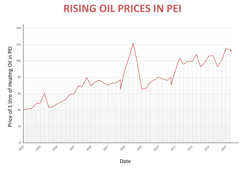 Rising Oil Costs.png