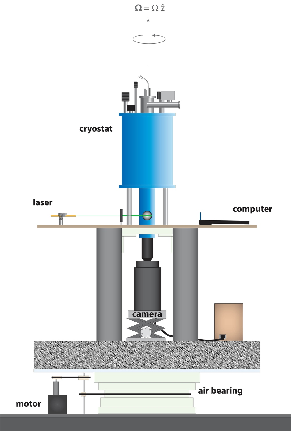 Superfluid helium setup:  Fully rotational cryostat, ultra-high-sensitivity CCD video camera, computer, laser, and optics.  Vacuum system remained in lab (non-rotational) frame, requiring novel coupling to precisely control temperature and tracking-particle injections while rotating at 10 Hz.  System controlled wirelessly.  Videos of superfluid helium quantum vortex dynamics captured in real time.