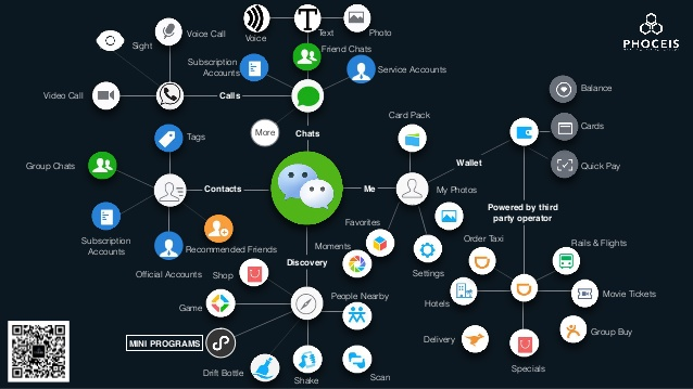 This image from  a Slideshare presentation  illustrates the web of complexity that super apps encompass