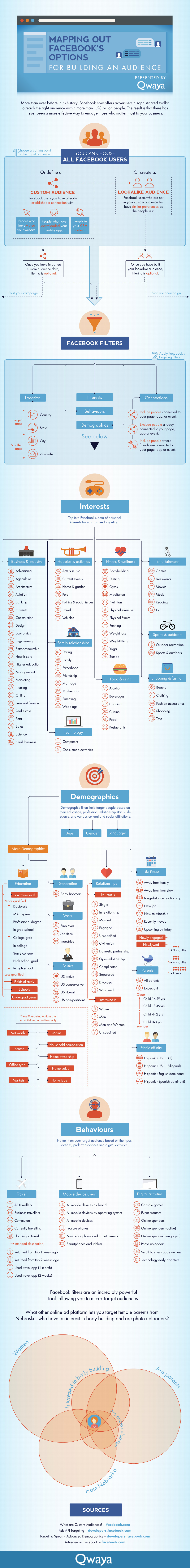 Infographic: Target Your Facebook Ads to Maximize Your Ad's Effectiveness