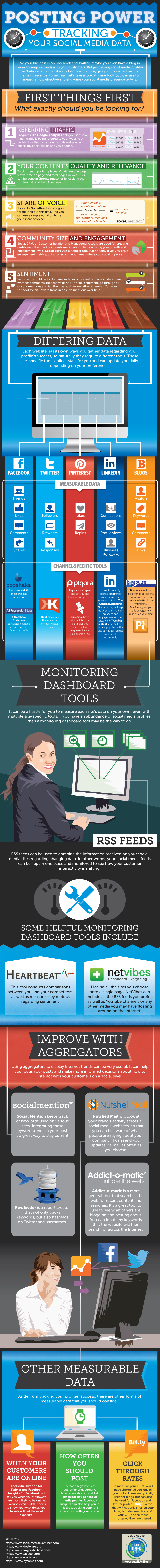 Infographic: Posting Power - Tracking Your Social Media Data