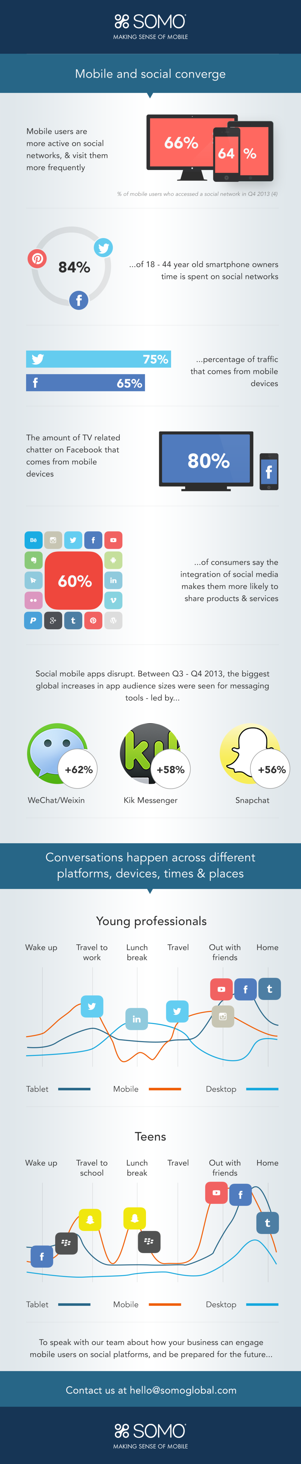 Infographic: Mobile & Social Converge