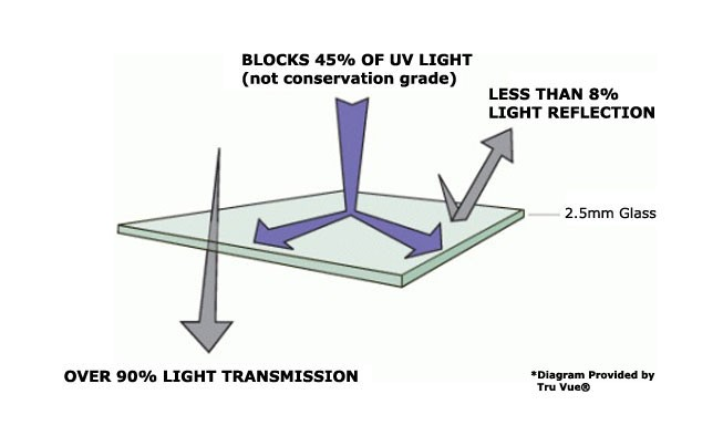 Premium Clear: The most popular option and least expensive, blocking up to 45% of UV light, allowing over 90% of light transmission and less then 8% light reflection.