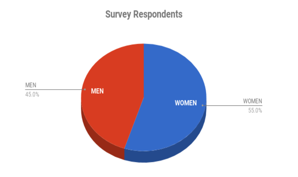 This chart shows a pretty even balance between women and men respondents.
