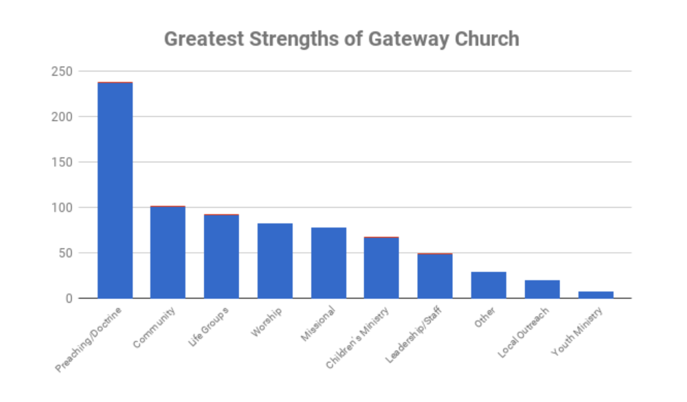 This graph shows common responses to the greatest strength of Gateway.